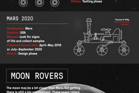 Everything You Ever Wanted to Know About Space Rovers Infographic