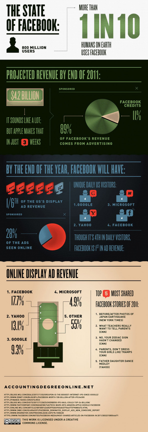 Everything You Need to Know About Facebooks IPO Infographic