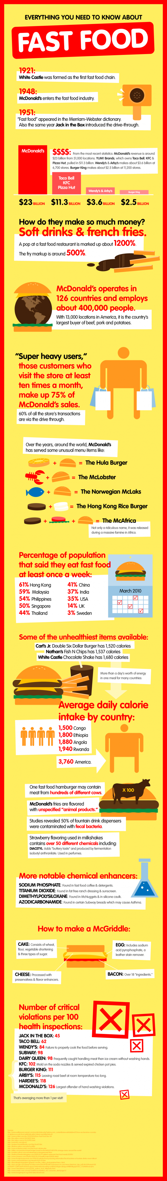 Fast Food Infographic: Holy Gross!