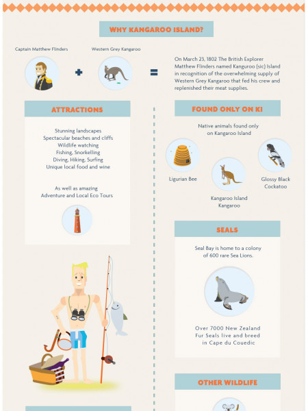 Everything You Need To Know About Kangaroo Island Infographic