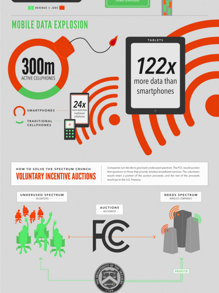 Everything You Need to Know About Wireless Spectrum  Infographic