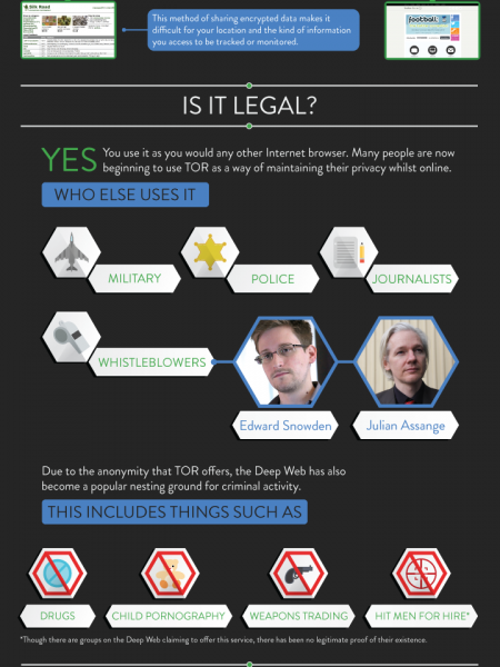Everything You Need to Know on TOR & the Deep Web Infographic
