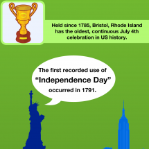 Everything You Wanted to Know about the 4th of July Infographic