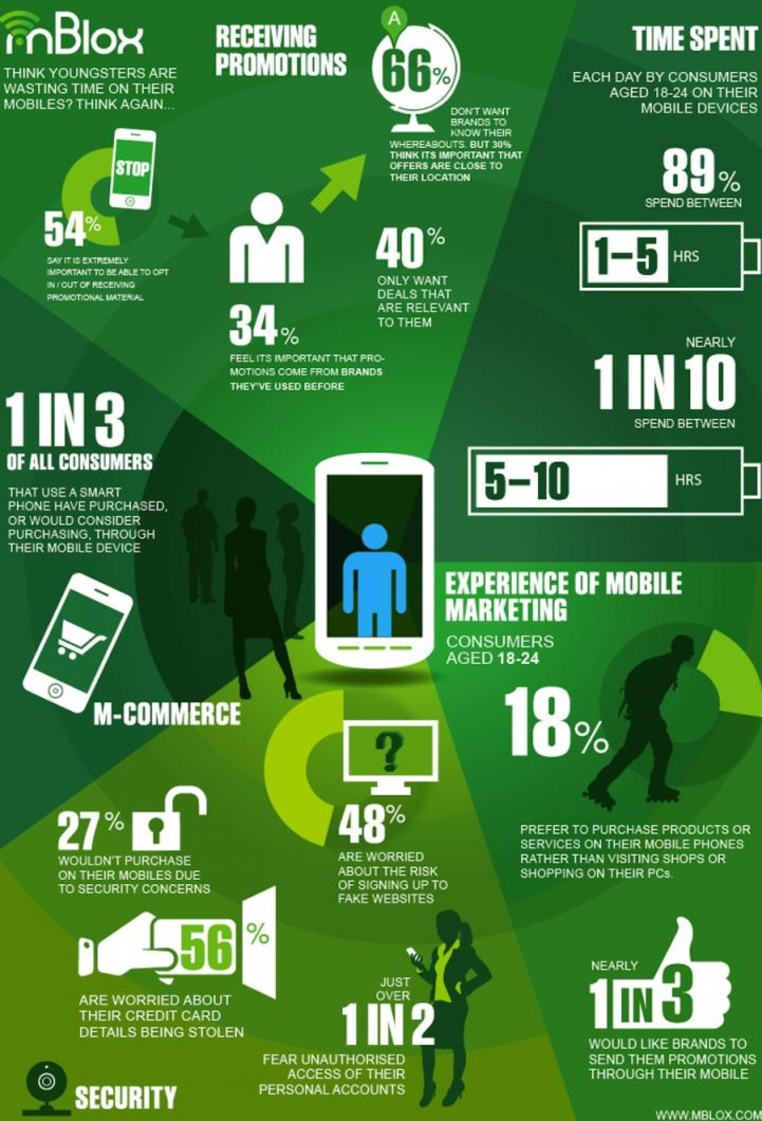 Everything You Wanted to Know About Young Mobile Users Infographic