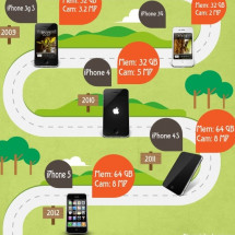 Evolución iPhone Infographic