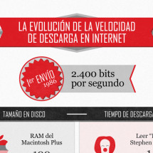 Evolucion de la velocidad de descarga en internet Infographic