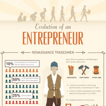 Evolution of an Entrepreneur Infographic