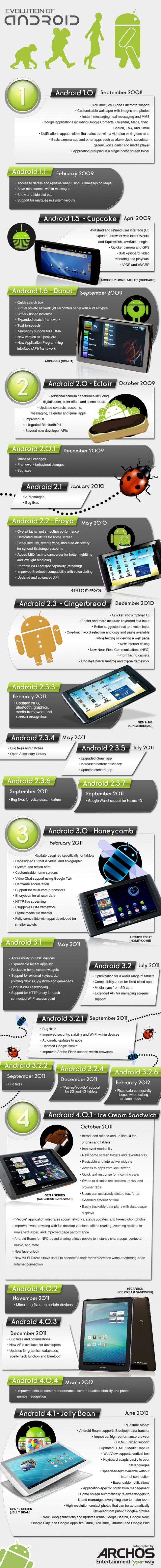 Evolution of Android Infographic