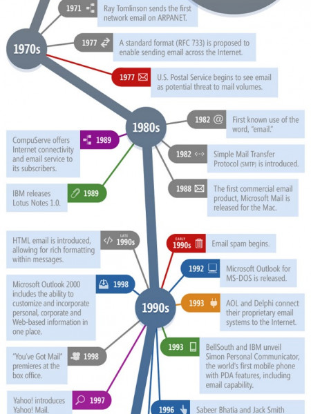 Evolution of Email Infographic
