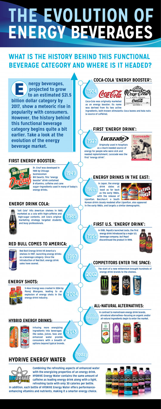 The Evolution of Energy Beverages