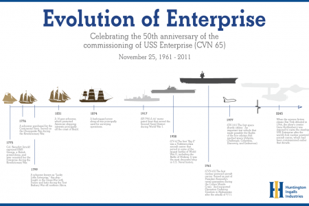 Evolution of Enterprise Infographic