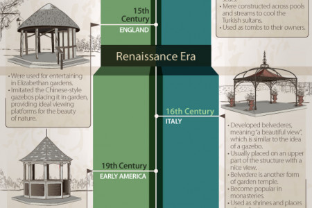 Evolution of Gazebos: Its development from Ancient to Modern Times Infographic