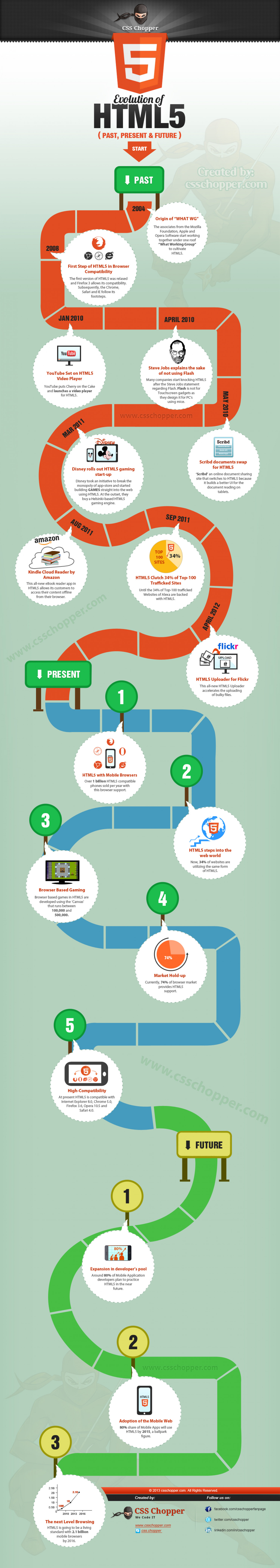 EVOLUTION OF HTML5: AN INFOGRAPHIC BASED ON PAST, PRESENT & FUTURE Infographic
