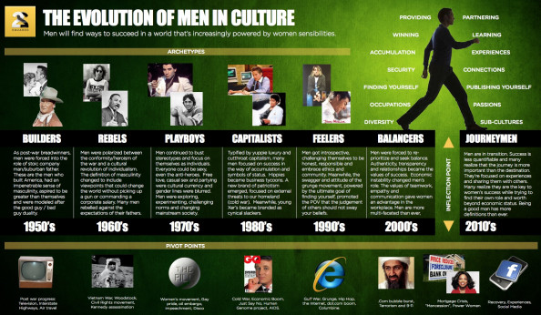 Evolution of Men in Culture Infographic
