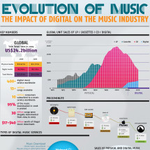 Evolution of Music: The impact of Digital on the Music Industry Infographic