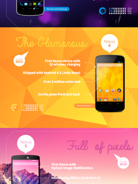 Evolution of Nexus devices Infographic