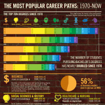 Evolution of Popular Career Paths: 1970 to Today Infographic