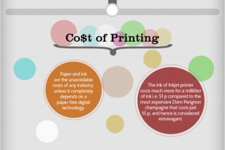 Evolution of Printing (Infographic) Infographic