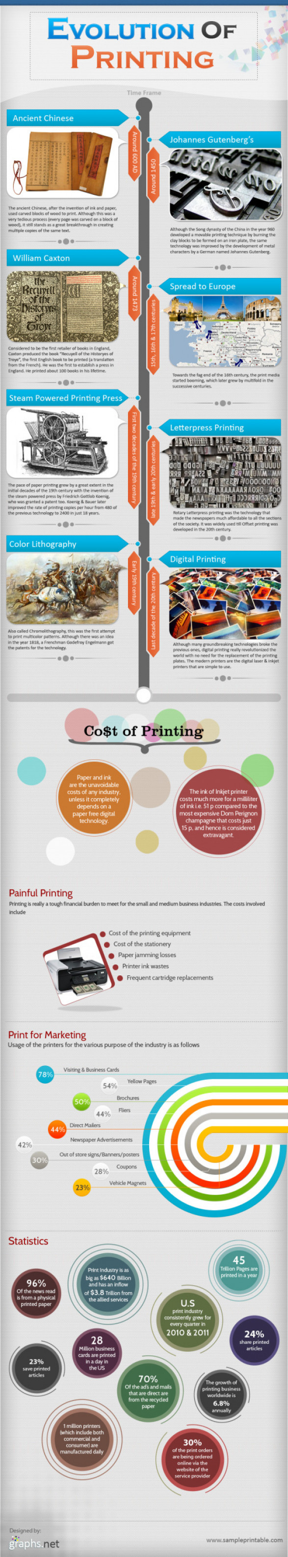 Evolution of Printing (Infographic)