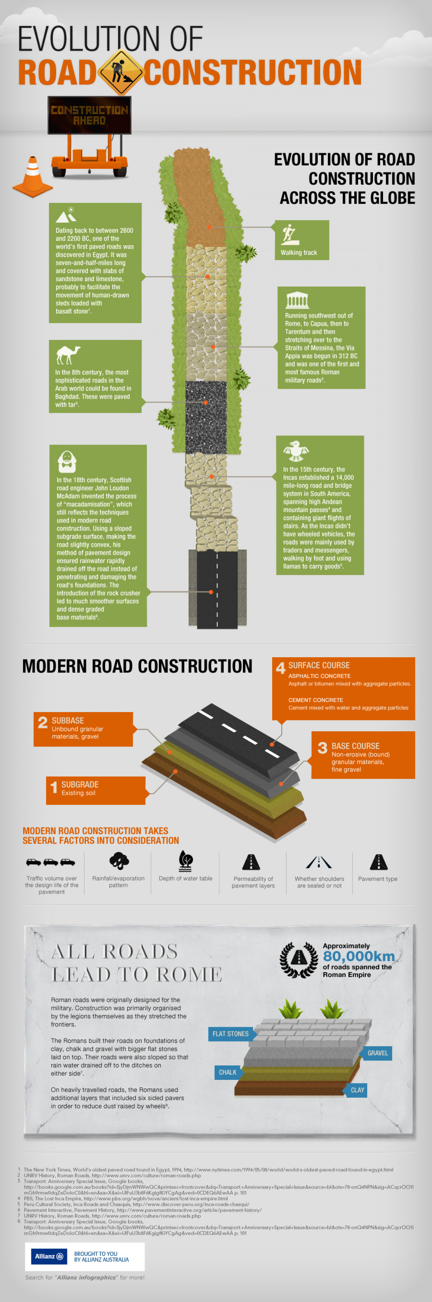 Evolution of road construction Infographic