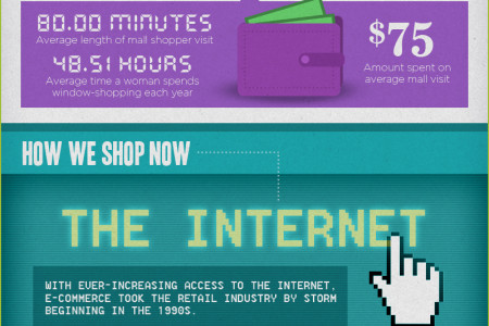 Evolution of Shopping - SeeMore Interactive Infographic