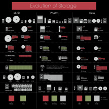 Evolution of Storage  Infographic