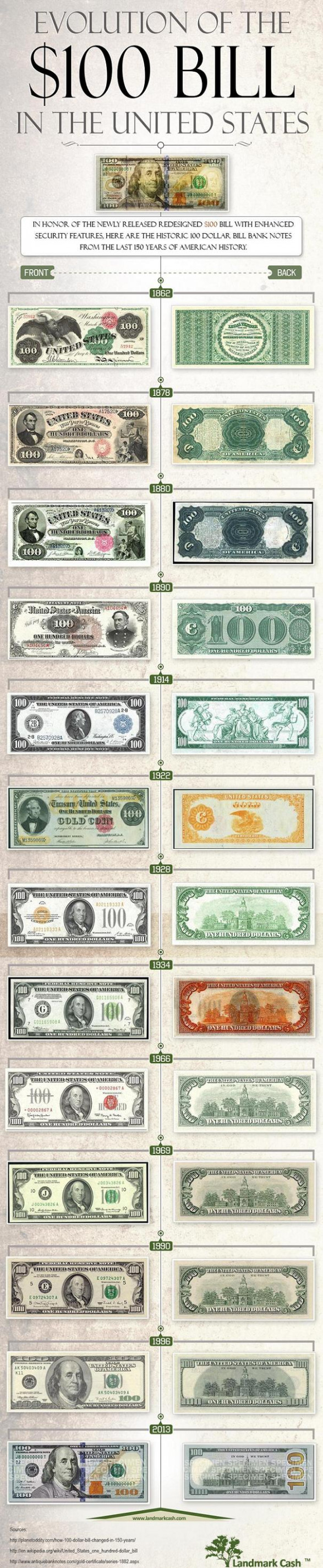 Evolution of the $100 Dollar Bill in the United States