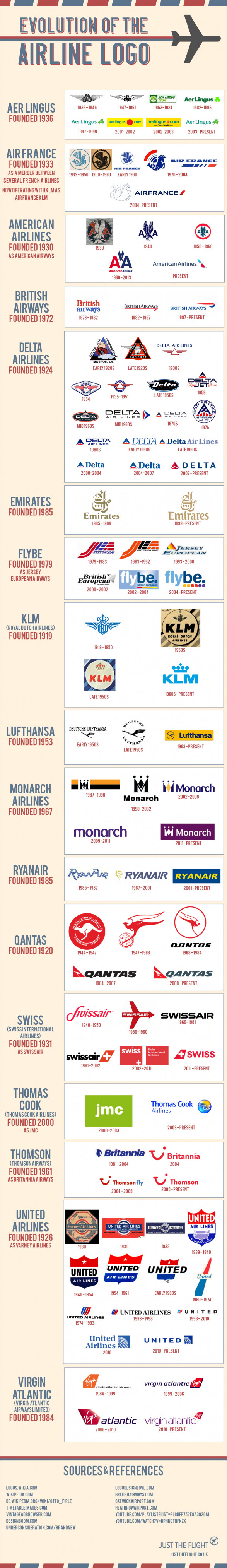 Evolution of the Airline Logo