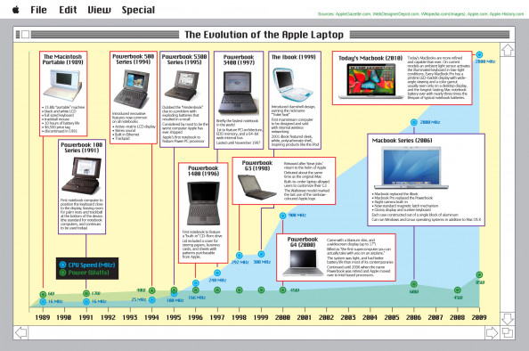Evolution of the Apple Laptop Infographic