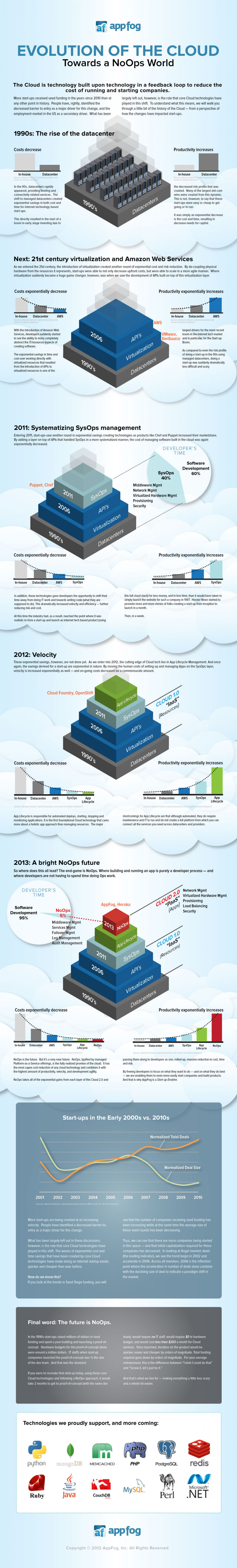 Evolution of the Cloud Infographic