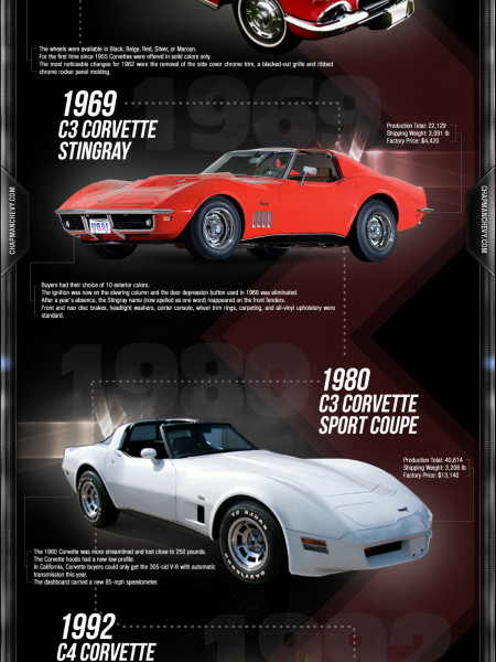 Evolution of the Corvette Infographic