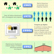 Evolution of the Coupon Infographic
