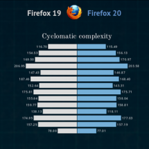 Evolution of the Firefox codebase Infographic