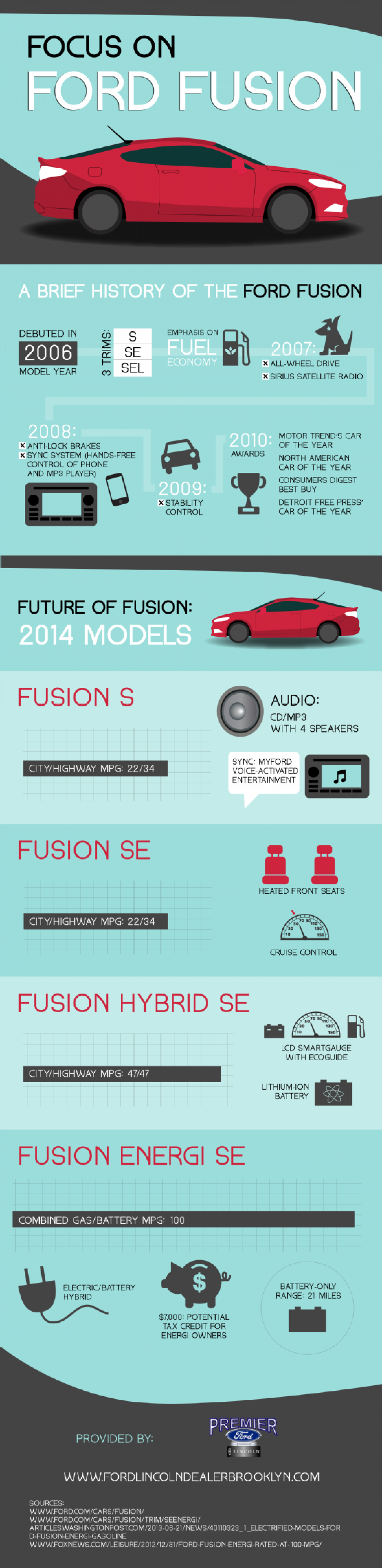 Evolution of the Ford Fusion Infographic