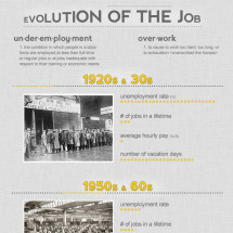 Evolution of the Job Infographic