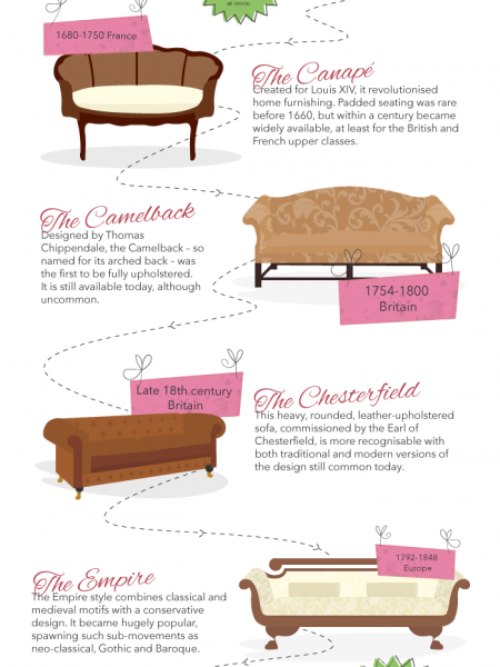 Evolution of the Sofa Infographic