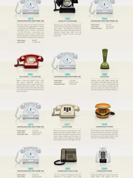 Evolution of the Telephone Infographic