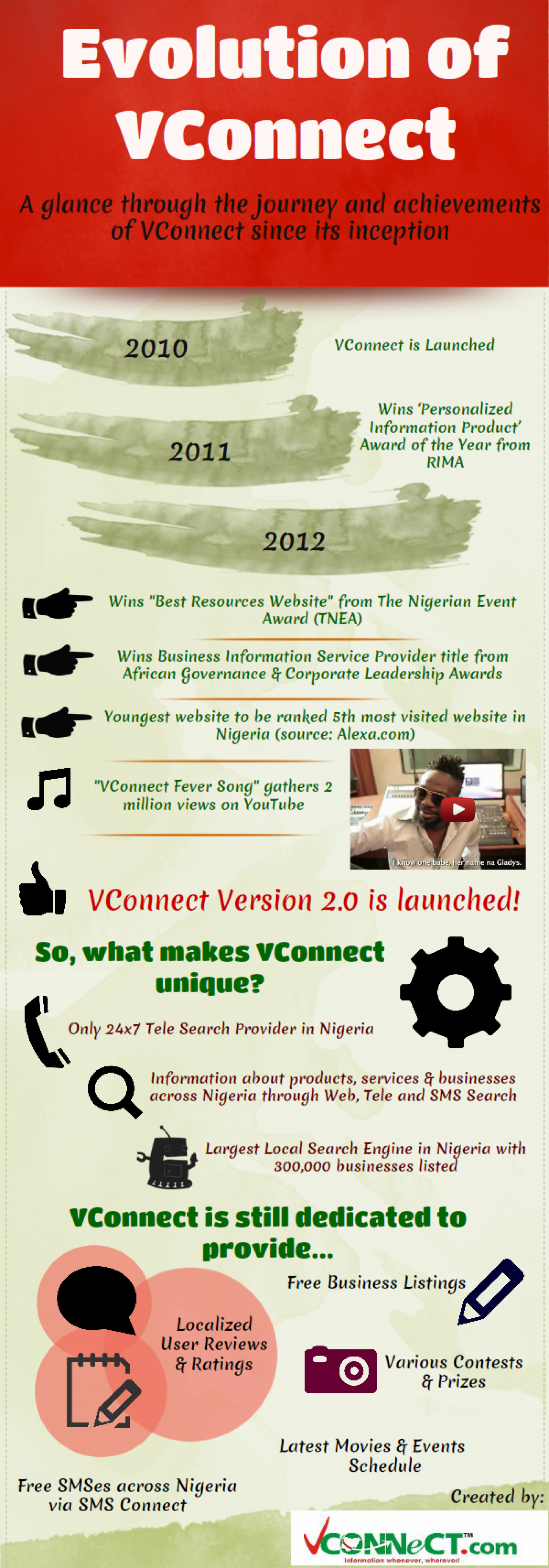 Evolution of VConnect Infographic