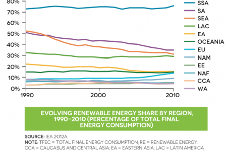 Evolving renewable energy share by region, 1990-2010 ( Percentage of total final energy consumption) Infographic