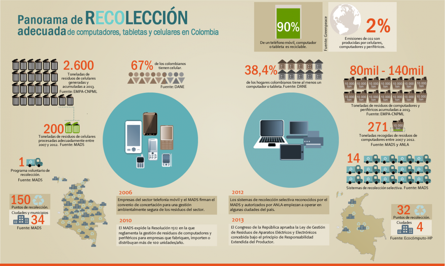 E-waste Colombia Infographic