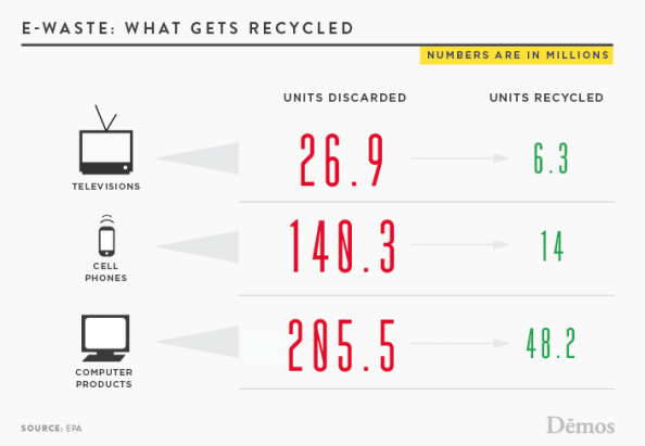 E-Waste: What Gets Recycled Infographic