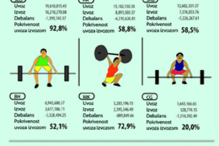 Ex Yugoslav s states Statistic Olympic Games Infographic