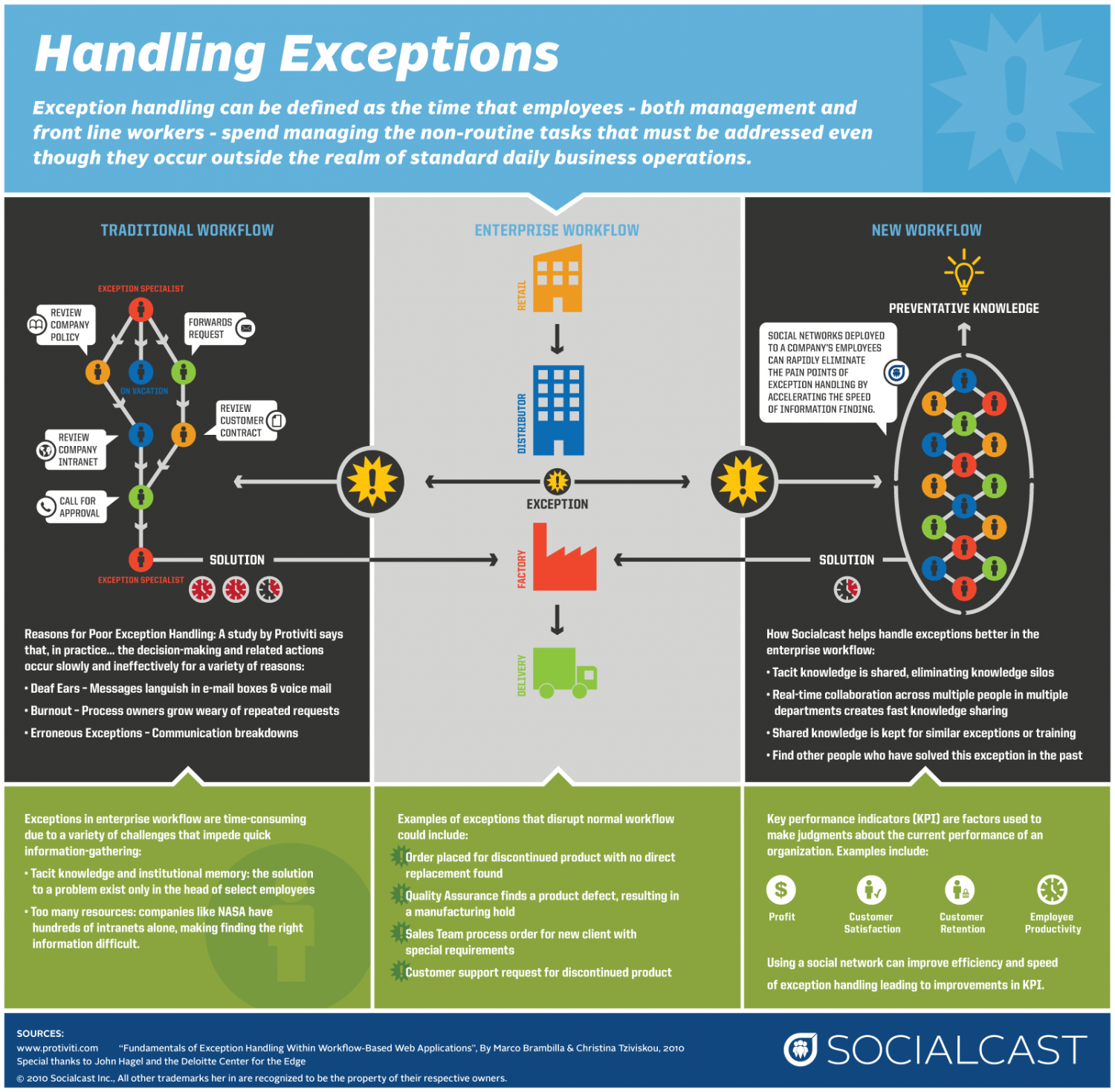 Exception Handling Infographic