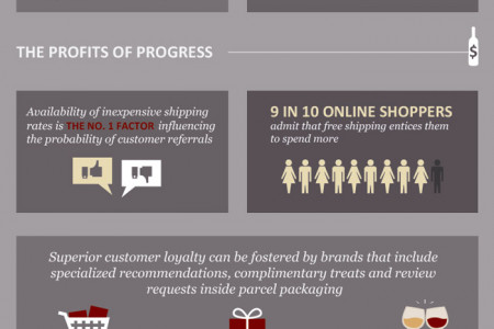 Exceptional Order Fulfillment  Infographic