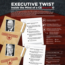 Executive Twist: Inside the Mind of a CE(psych)O Infographic