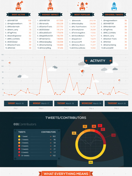 Exhibitor 2014 Tweeter Showdown Infographic