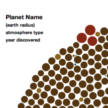 Exoplanets: an interactive version of XKCD 1071 Infographic