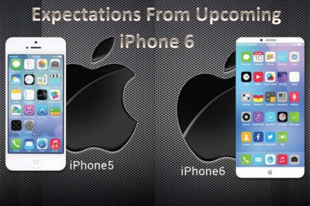Expectations from upcoming iPhone6  Infographic