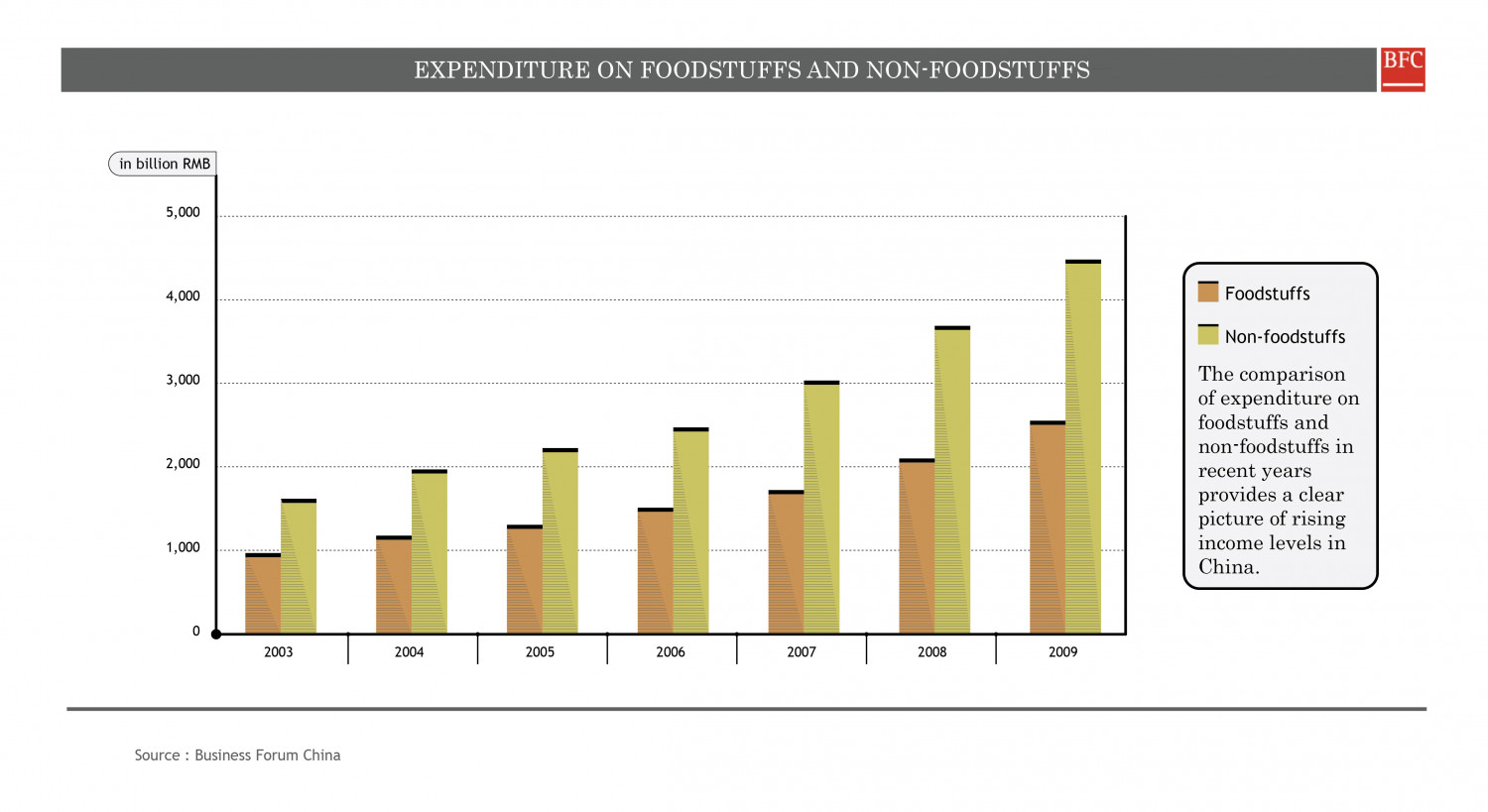 EXPENDITURE ON FOODSTUFFS AND NON-FOODSTUFFS Infographic