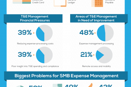 Expense Management Trends in Small to Mid-sized Business Infographic